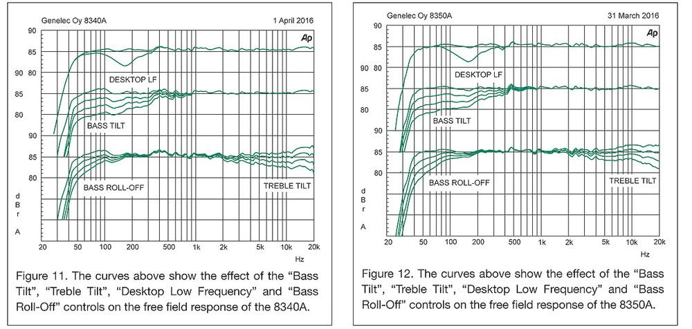 Genelec Frequency Response Optimisation