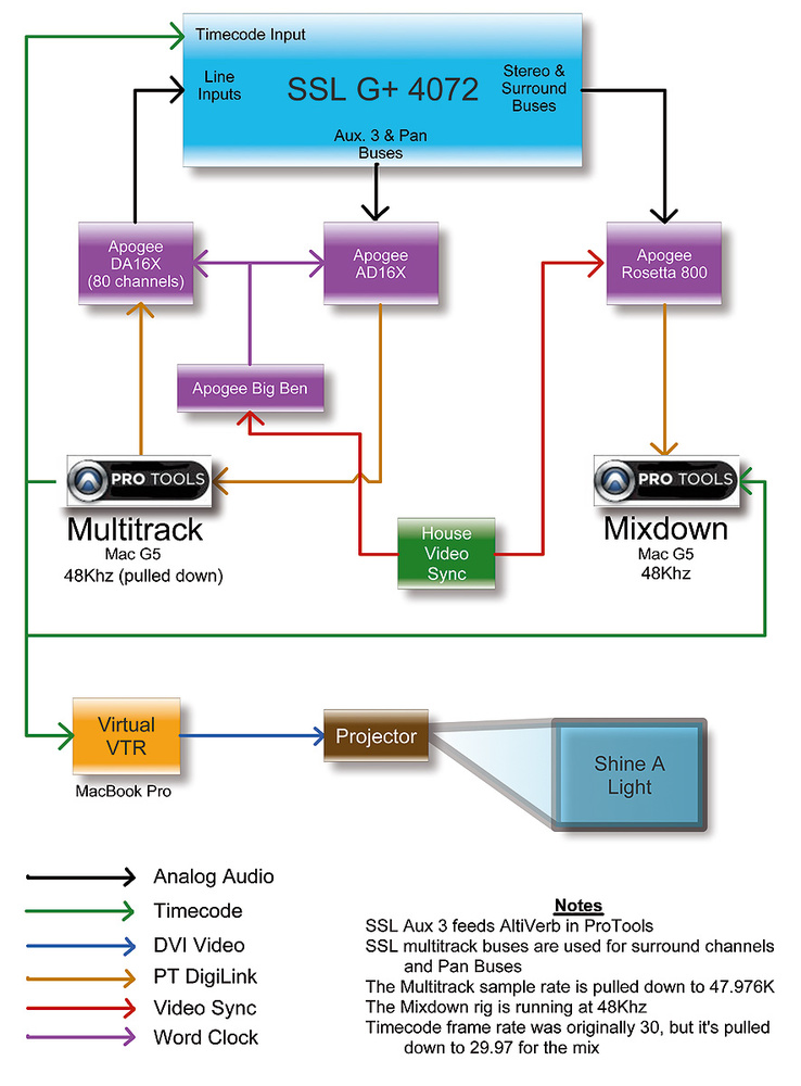 Secrets of the mix engineers: bob clearmountain |.