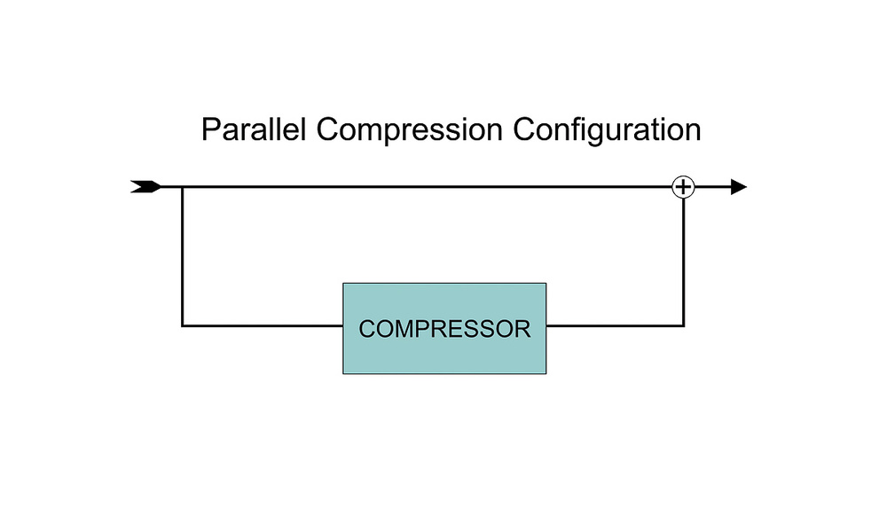 Parallel Compression