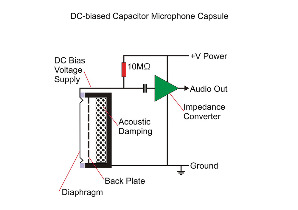 How do the Electret Microphones work?