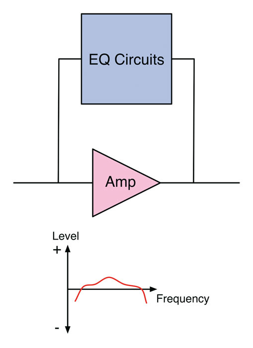 Q  What is the difference between Passive and Active EQs?