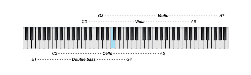 Arranging For Strings: Part 1