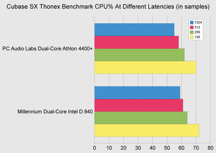 Pc Audio Labs Athlon Dual