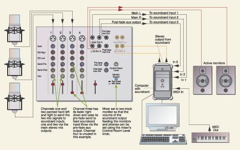 Setting Up A Computer Studio