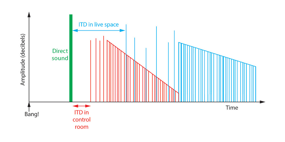 Figure 1: The impulse response heard by the sound engineer in the control room, when a short sharp impulsive sound is made in a larger live space. Red indicates the reflections and reverberation arising from the smaller control room, and blue from the larger live space. (Adapted from Howard and Angus, Acoustics And Psychoacoustics, Focal Press, 2009.)