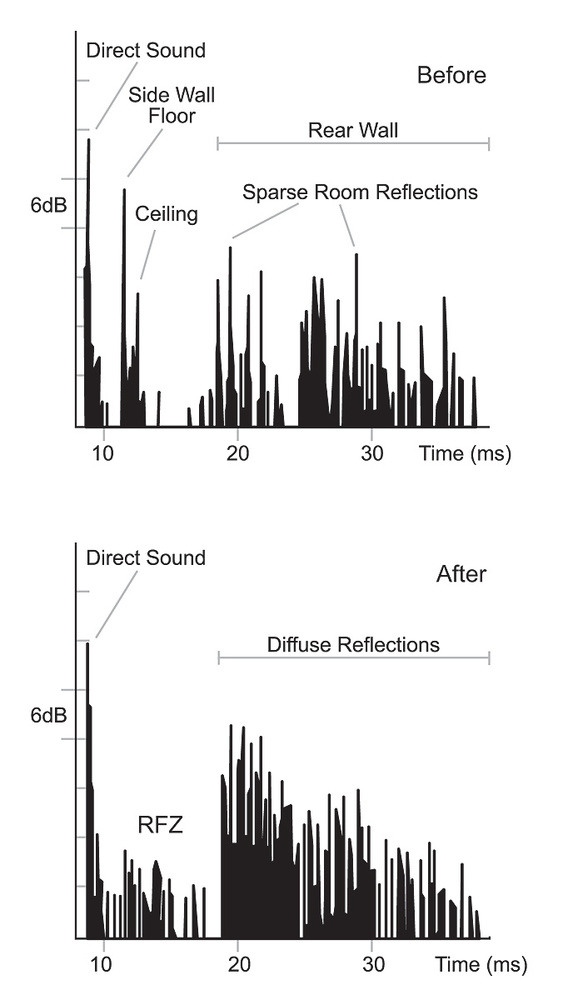 Figure 2: The impulse response in a small critical listening room before (top) and after treatment (bottom). (After Cox and D'Antonio, Acoustic Absorbers And Diffusers, Spon Press, 2009.)