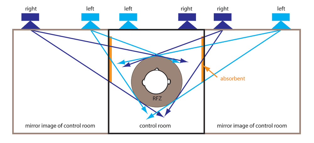 Figure 6: How the image method can help you work out where to place treatment. (Adapted from Howard and Angus, Acoustics And Psychoacoustics, Focal Press, 2009.)