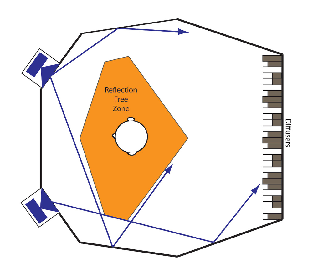 Figure 7: Plan of a Reflection-Free Zone design. (Adapted from Cox and D'Antonio, Acoustic Absorbers And Diffusers, 2009.)