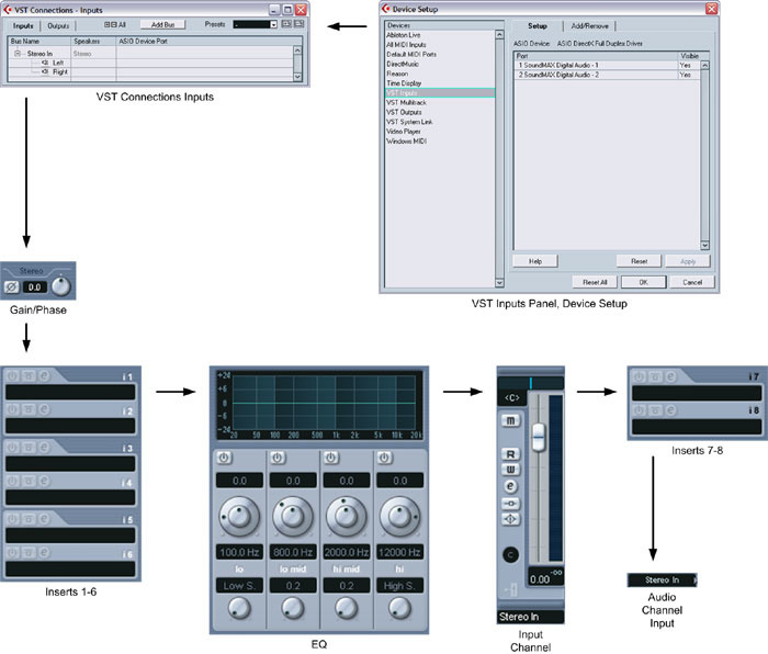 Cubase Signal Routing