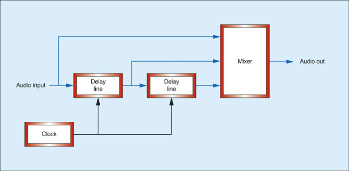 Creative Synthesis With Delays