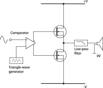 What Is Class-D Amplification?