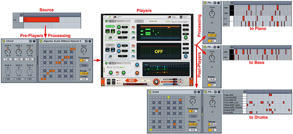Reason Players & Ableton Live