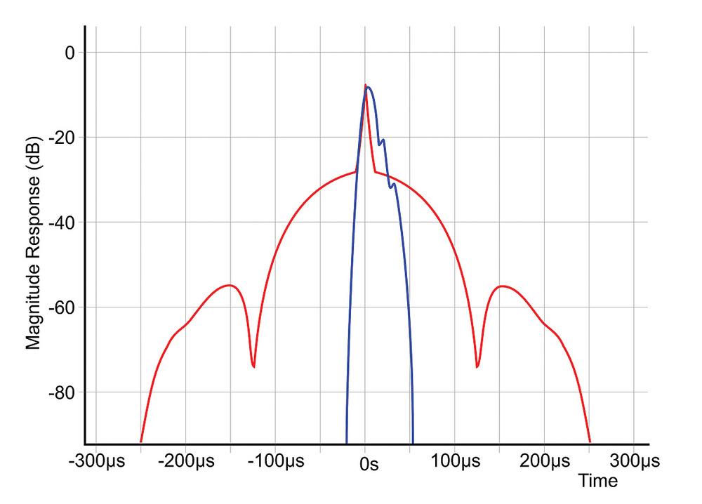 MQA Time-domain Accuracy & Digital Audio Quality