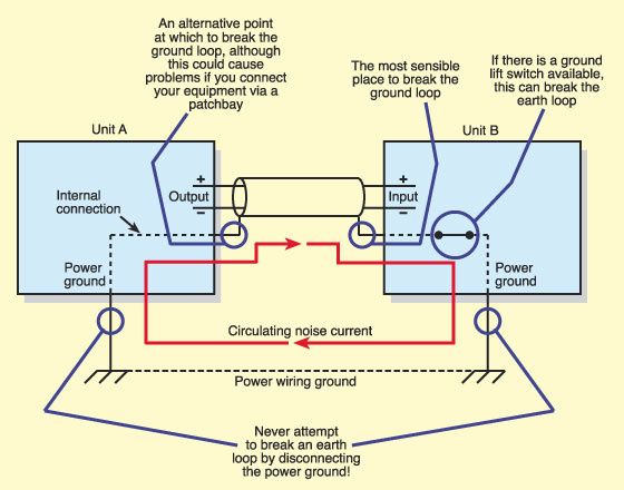 Q  What is a Ground (Earth) Loop?