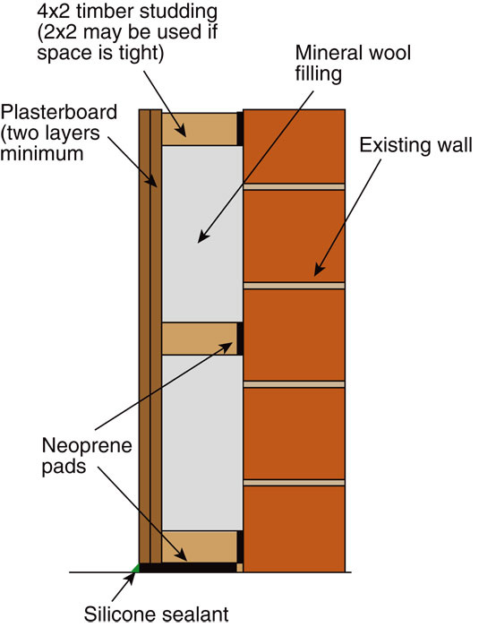 this diagram shows a good way to make walls better at attenuating sound the double