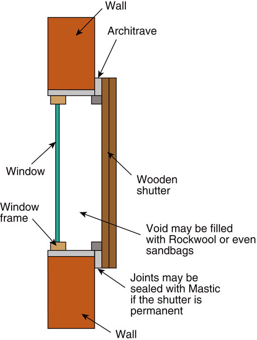 windows are one of the main problem areas for sound leakage in and out of the