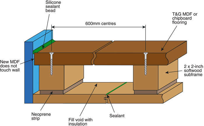 if youu0027re able to do so installing a floating floor will improve sound