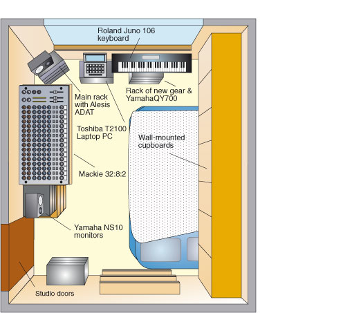 Studio Sos Guide To Monitoring Acoustic Treatment
