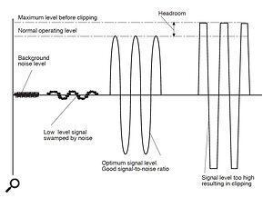 The relationship between noise, clipping and headroom.
