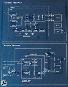The left‑hand side of the control panel contains helpful block diagrams of the synthesis and vocoder signal paths.
