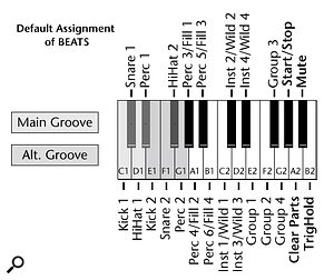 A screen from the PDF manual showing how the bottom two octaves of the keyboard are used to control the XL1's Super Beats Mode.