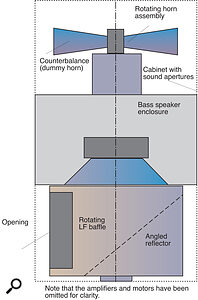 Figure 2: A Leslie cabinet (diagrammatic only).