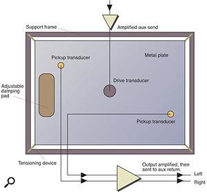 Figure 3: Plate reverb.