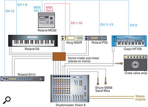 A diagrammatic representation of The Afterthought's dual‑purpose live/studio setup.