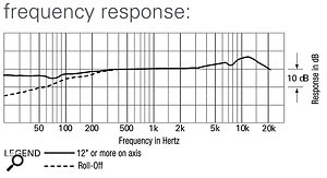The AT2031's frequency-response graph, showing the mic's increased sensitivity around 12kHz.
