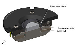 Diagram 2: ATC's dual-suspension tweeter design.