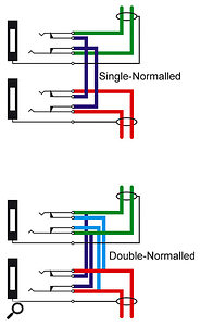 In a single-normalled patchbay, plugging a jack into either socket breaks the signal path. In double-normalled patchbays, the signal path is not broken unless both sockets are filled.