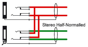 Stereo half-normalling allows mono signals to be patched into stereo inputs.