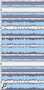 Waveform extracts generated within Wavelab. Each shows the same section of the original track. From top to bottom they show: original track with no processing; DMAX with Threshold at -6dB; DMAX with Threshold at -12dB; DMAX with Threshold at -6dB and volume auto-compensation off; Ozone Loudness Maximiser with -6dB Threshold.