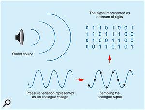 1. The basis of digital audio.