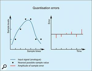 4. Quantisation errors.