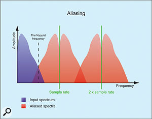 6. A better representation of aliasing.