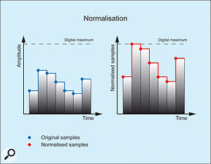 8. Normalising the samples in a digital audio recording.