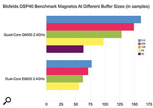 The Blofeld's DSP40 benchmark results for the Studio Plus Q6600 quad-core 2.4GHz are identical to those of Rain Recording's Nimbus (featuring the same processor), offering up to a 100 percent improvement across a range of buffer sizes over a dual-core running at the same clock speed. The quad-core CPU will also run down to tiny buffer sizes such as 32 samples, if required.