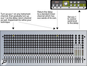 Setting up a feedback loop using an analogue mixer and a delay unit.