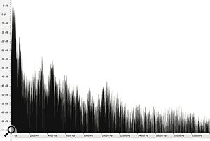 Figure 8: Spectral density of amale human voice.