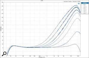 The full set of HF shelf frequency settings at maximum gain.