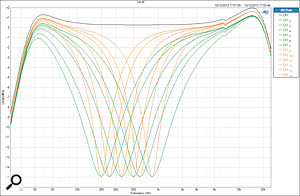 The full collection of mid-cut EQ responses at maximum gain and all frequency settings in wide (green) and sharp (orange) bandwidth modes.