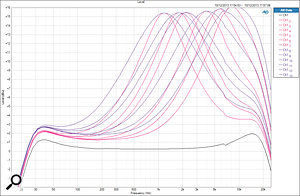 As above, but for the Mid Boost EQ, with wide (purple) and sharp (red) settings at maximum gain and all frequency options.