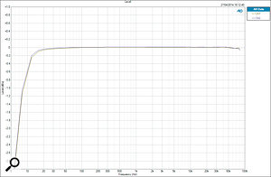 The frequency response measured from an analogue input to the speaker output, on agreatly expanded scale, demonstrating aresponse within -0.1dB from 20Hz to well over 80kHz.