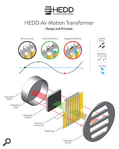 This diagram shows the construction of the HEDDphone's Air Motion Transformer driver.