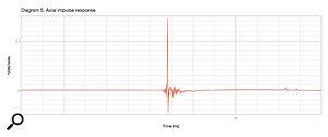 Diagram5: The iLoud MTM's impulse response.