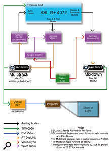 Bob Clearmountain's diagram explains the complex routing and signal flow for his Shine A Light mixing setup.