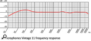Typical frequency response without proximity effect: the HF roll-off above 15kHz and boost around 90Hz contribute to a smooth, warm sound. The proximity effect would further reinforce the bass end.