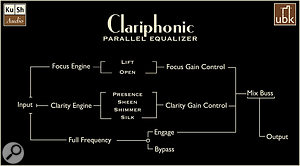 The parallel signal flow in the Clariphonic.