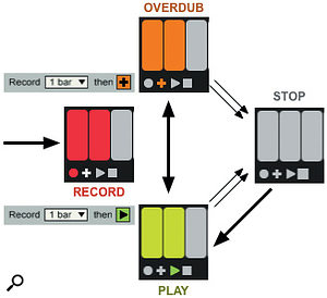 2: In this flow chart for the Multi-purpose button (typically mapped to a footswitch) a single arrow indicates a single tap and a double arrow indicates a double tap. When Looper is cleared, as indicated by no bpm value, a single tap starts recording. The 'then' button determines whether Looper enters Overdub or Play mode after the initial recording. A single tap toggles between Overdub and Playback, whereas a double tap stops (but does not clear) Looper. A subsequent single tap restarts playback.